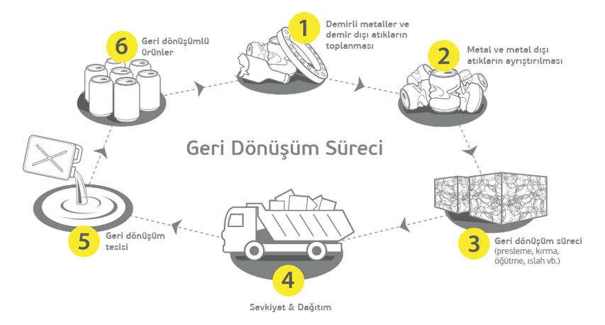 geri_donusum_sureci